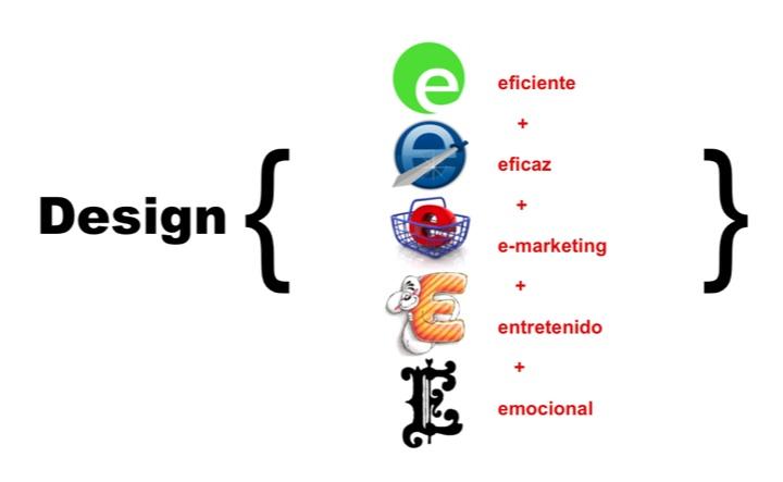 Que es Design